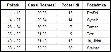 CT_tabulka